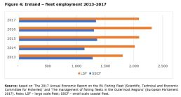 Figure 4: Ireland – fleet employment 2013-2017