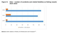 Figure 9: Italy – number of accidents and related fatalities on fishing vessels 2014-2016