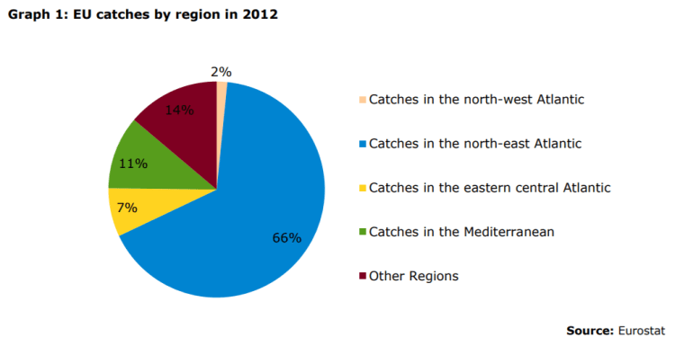 EU catches by region in 2012