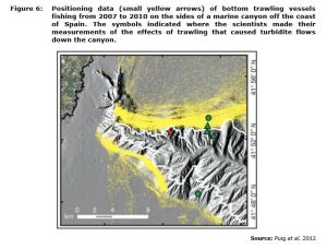 Figure 6: Positioning data (small yellow arrows) of bottom trawling vessels fishing from 2007 to 2010 on the sides of a marine canyon off the coast of Spain. The symbols indicated where the scientists made their measurements of the effects of trawling that caused turbidite flows down the canyon.