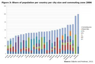 Figure 3: Share of population per country per city size and commuting zone 200