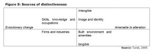 Figure 5: Sources of distinctiveness