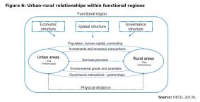Figure 6: Urban-rural relationships within functional regions