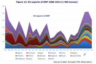 Figure 12: EU exports of SMP 1988-2013 (1 000 tonnes)