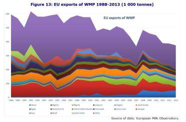 Figure 13: EU exports of WMP 1988-2013 (1 000 tonnes)