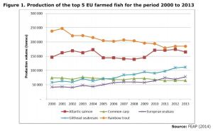 Figure 1. Production of the top 5 EU farmed fish for the period 2000 to 2013