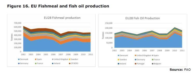 Figure 16. EU Fishmeal and fish oil production