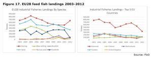 Figure 17. EU28 feed fish landings 2003-2012