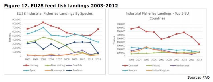 Figure 17. EU28 feed fish landings 2003-2012