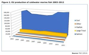 Figure 2. EU production of coldwater marine fish 2003-2012
