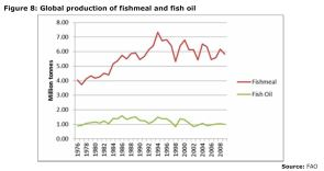 Figure 8: Global production of fishmeal and fish oil