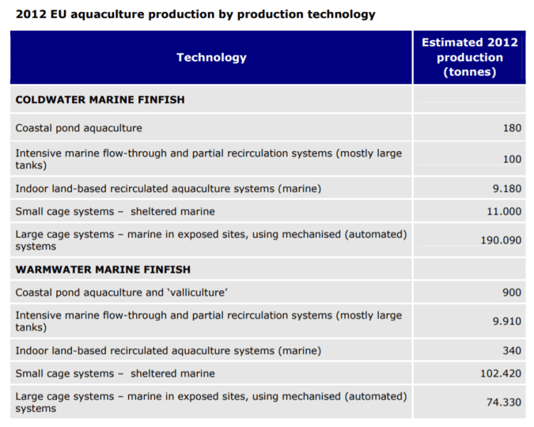 2012 EU aquaculture production by production technology