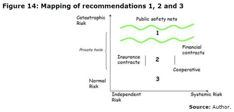 Figure 14: Mapping of recommendations 1, 2 and 3 Source: