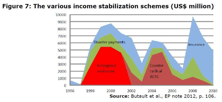 Figure 7: The various income stabilization schemes (US$ million)