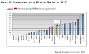 Figure 15: Organisation rate by MS in the F&V Sector (2010)