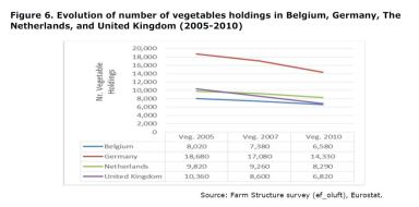 Figure 6: Number of Fruit Holdings in Belgium, Netherlands, United Kingdom and Germany. Evolution 2005-2010.