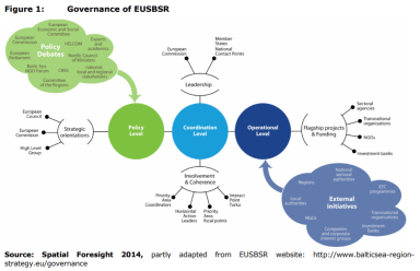 Figure 1: Governance of EUSBSR
