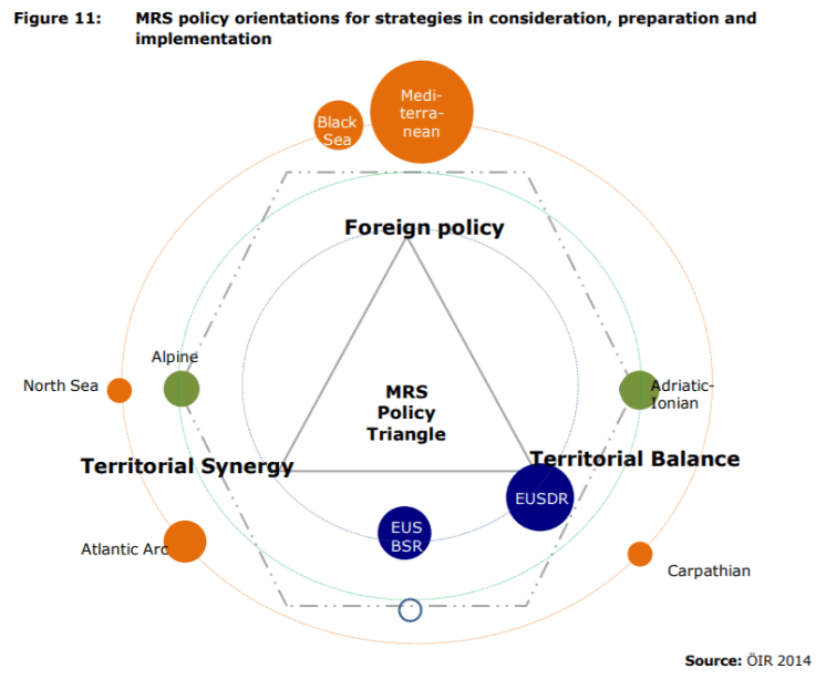 Figure 11: MRS policy orientations for strategies in consideration, preparation and implementation