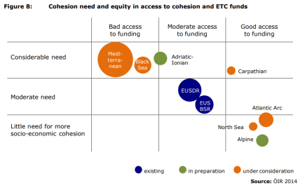 Figure 8: Cohesion need and equity in access to cohesion and ETC funds