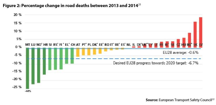 Figure 2: Percentage change in road deaths between 2013 and 201421