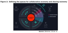 Figure 2: Defining the spaces for collaborative economy and sharing economy