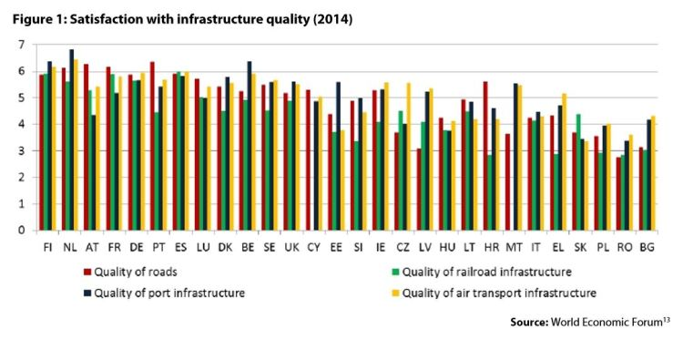 Figure1: Satisfaction with infrastructure quality (2014)