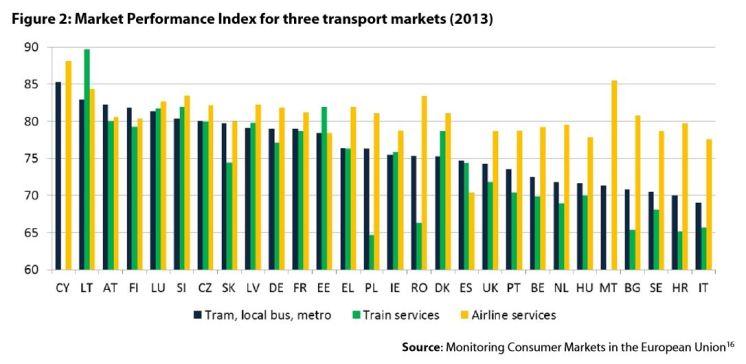Figure2:Market Performance Index for three transport markets (2013)