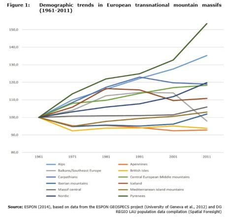Figure 1: Demographic trends in European transnational mountain massifs (1961-2011)