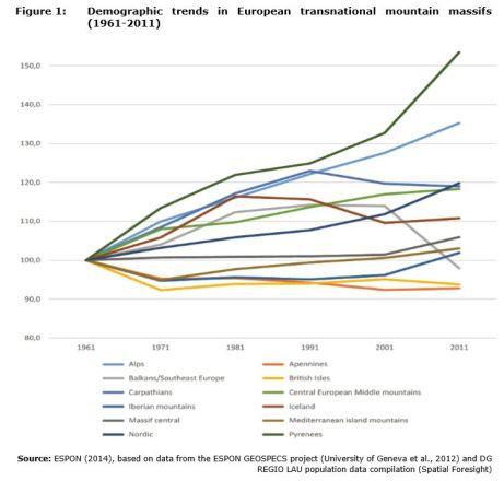 Figure 1: Demographic trends in European transnational mountain massifs (1961-2011)