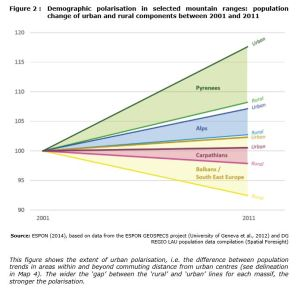 Figure 2 : Demographic polarisation in selected mountain ranges: population change of urban and rural components between 2001 and 2011