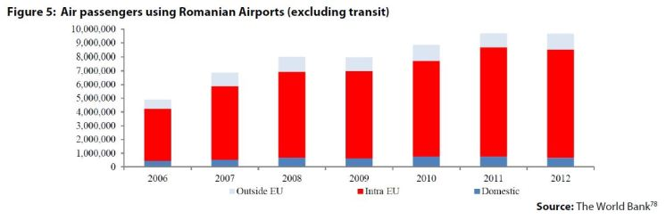Figure 5: Air passengers using Romanian Airports (excluding transit)