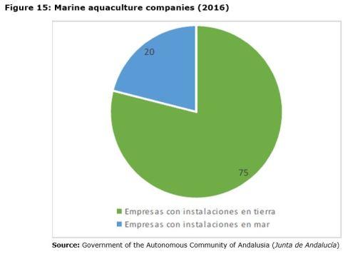 Figure 15: Marine aquaculture companies (2016)