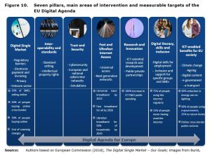 Figure 10: Seven pillars, main areas of intervention and measurable targets of the EU Digital Agenda.