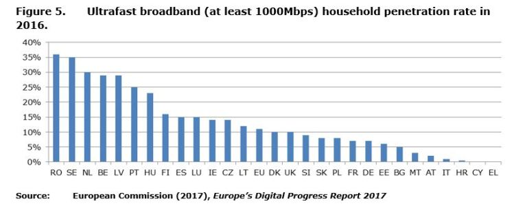 Figure 5: Ultrafast broadband (at least 1000Mbps) household penetration rate in 2016.