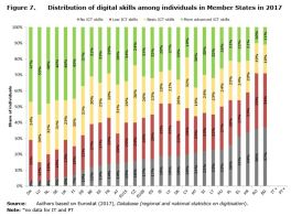 Figure 7: Distribution of digital skills among individuals in Member States in 2017.