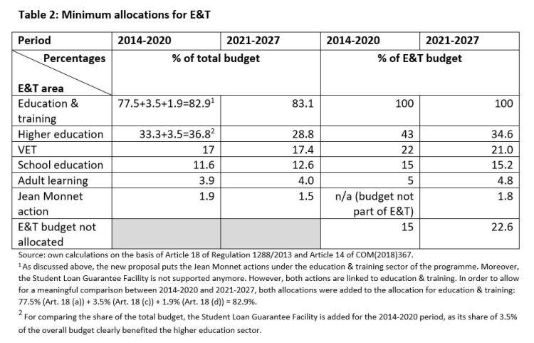 Table 2: Minimum allocations for E&T