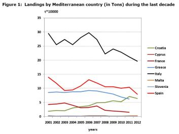 Figure 1: Landings by Mediterranean country (in Tons) during the last decade