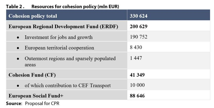 Table 2 . Resources for cohesion policy (mln EUR)