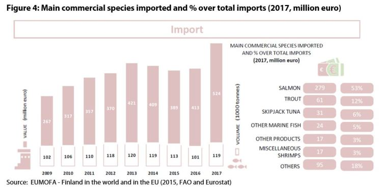 Figure 4: Main commercial species imported and % over total imports (2017, million euro)
