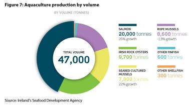 Figure 7: Aquaculture production by volume
