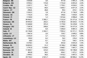 Table 4: CAP allocations per Member State in millions (in constant 2018 prices)
