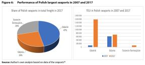 Figure 6: Performance of Polish largest seaports in 2007 and 2017