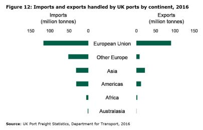Figure 12: Imports and exports handled by UK ports by continent, 2016