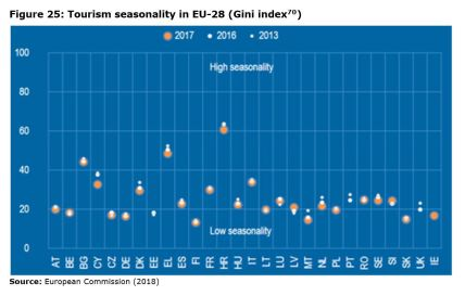 Figure 25: Tourism seasonality in EU-28 (Gini index )
