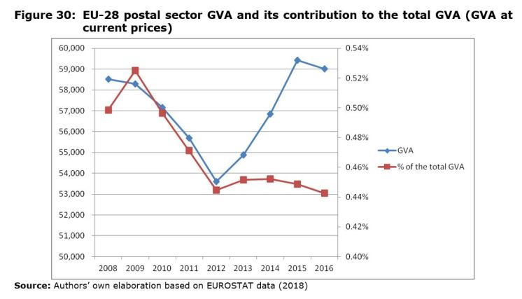 Figure 30: EU-28 postal sector GVA and its contribution to the total GVA (GVA at current prices)