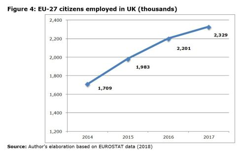 Figure 4: EU-27 citizens employed in UK (thousands)