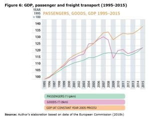 Figure 6: GDP, passenger and freight transport (1995-2015)