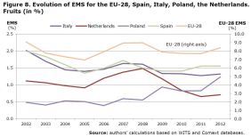 Figure 8. Evolution of EMS for the EU-28, Spain, Italy, Poland, the Netherlands. Fruits (in %)