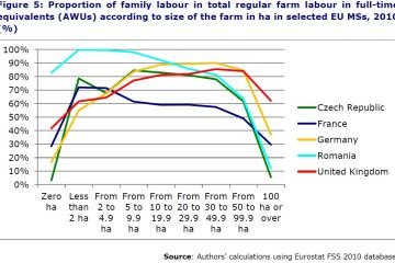 Figure 5: Proportion of family labour in total regular farm labour in full-time equivalents (AWUs) according to size of the farm in ha in selected EU MSs, 2010 (%)
