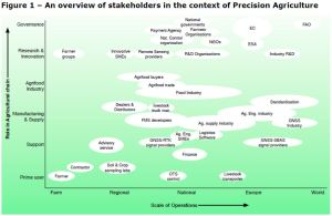 Figure 1 – An overview of stakeholders in the context of Precision Agriculture
